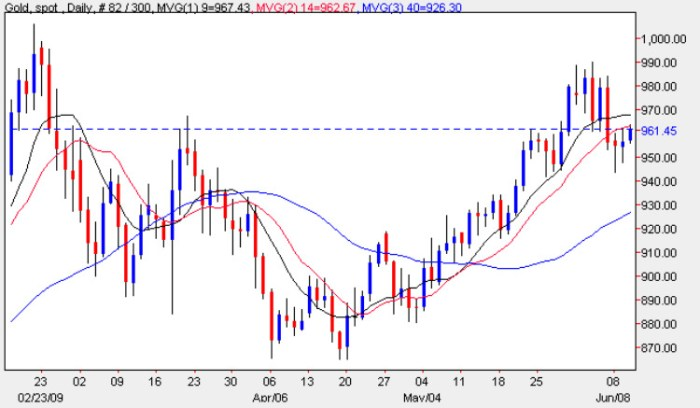 Spot Silver Prices - Silver Price Chart Daily Price 10th June 2009