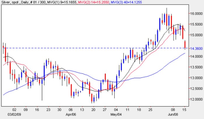 Spot Silver Price Chart - Daily Silver Prices 15th June 2009