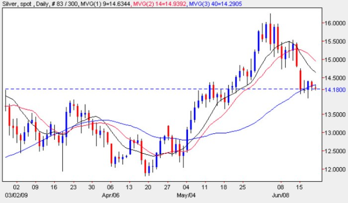 Spot Silver Price Chart - Daily Silver Prices 19th June 2009