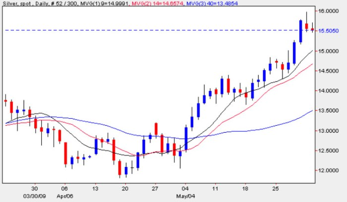 Spot Silver Prices - Silver Price Chart 2nd June 2009