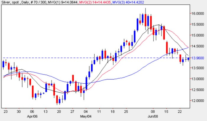 Spot Silver Price Chart - Silver Prices Daily 25th June 2009