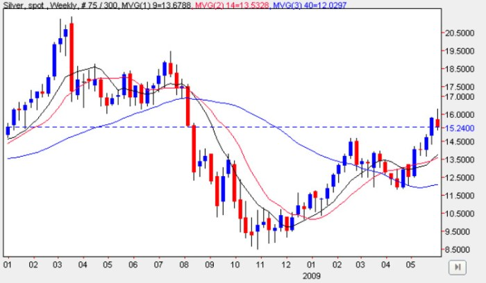 Spot Silver Price Chart - Weekly Silver Prices 8th June 2009