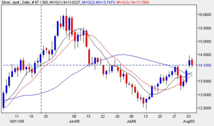 Spot Silver Price Chart - Silver Prices 4th August 2009