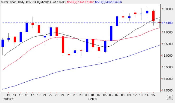 Silver Chart Friday 16 Oct 2009