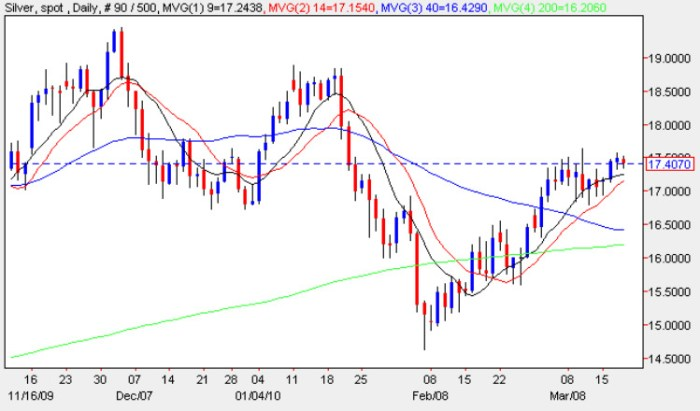 analysis of the spot silver market using the daily chart