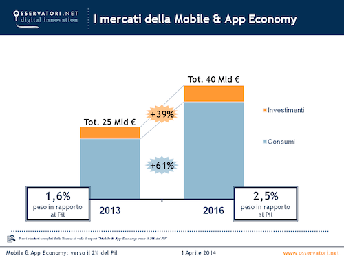 Mercati_MobileAppEconomy