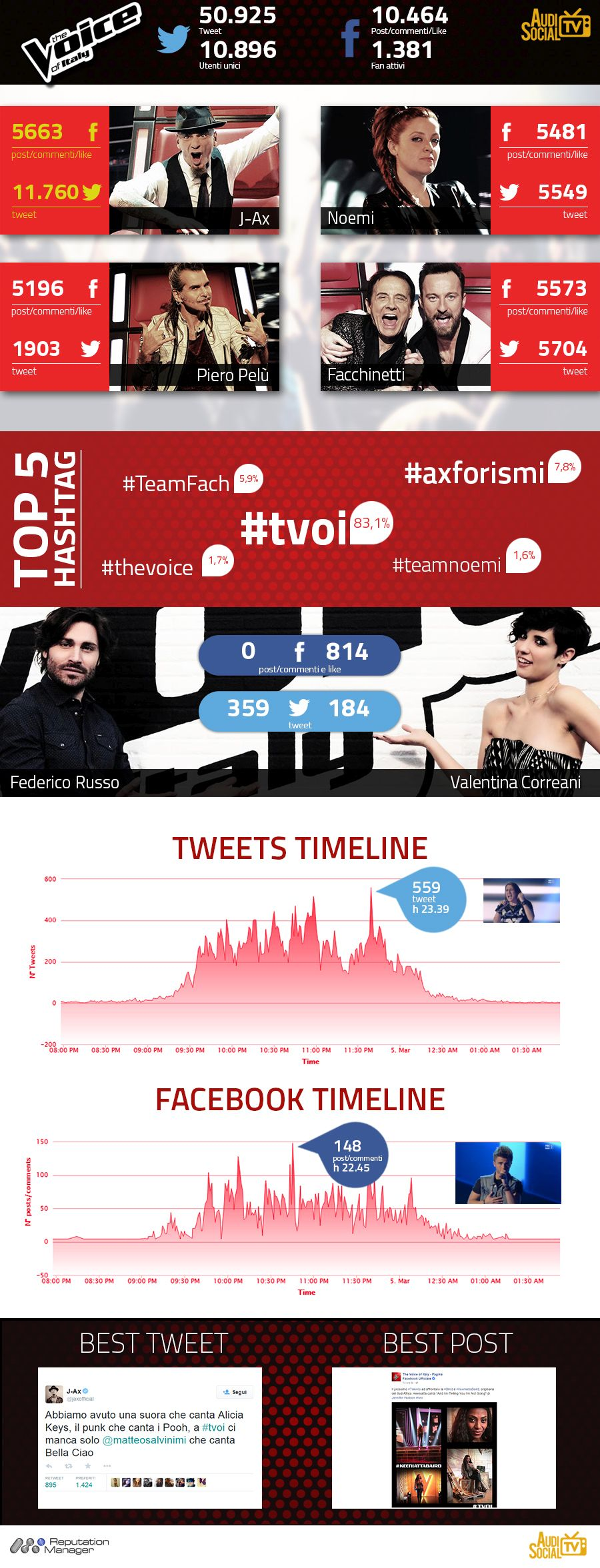 InfograficaTheVoice-3Mar2015_AudisocialTV-Reputation-Manager