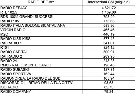 ADJ-Intersezioni3-Radio-Deejay