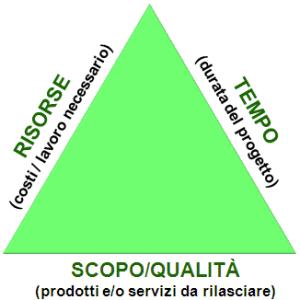 Alla base del processo di pianificazione operativa ci sono le tattiche tra cui il prodotto
