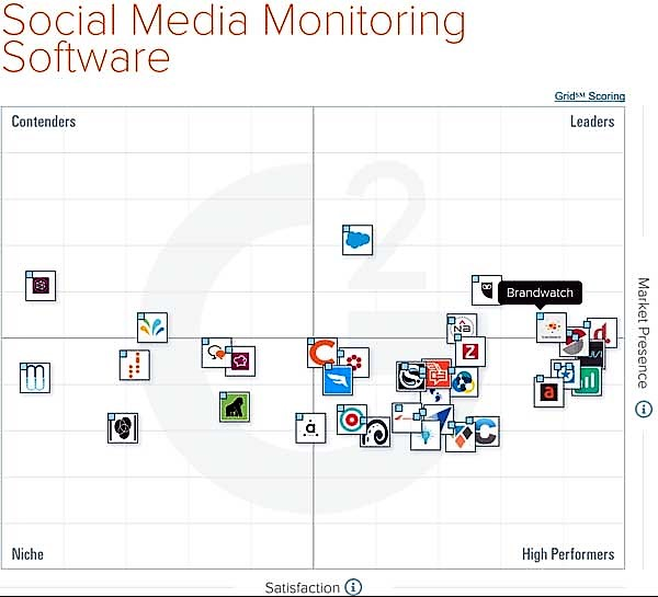 enterprise-social-listening-tool