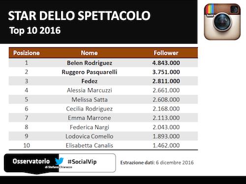 top10_socialvip_spettacolo_instagram_2016
