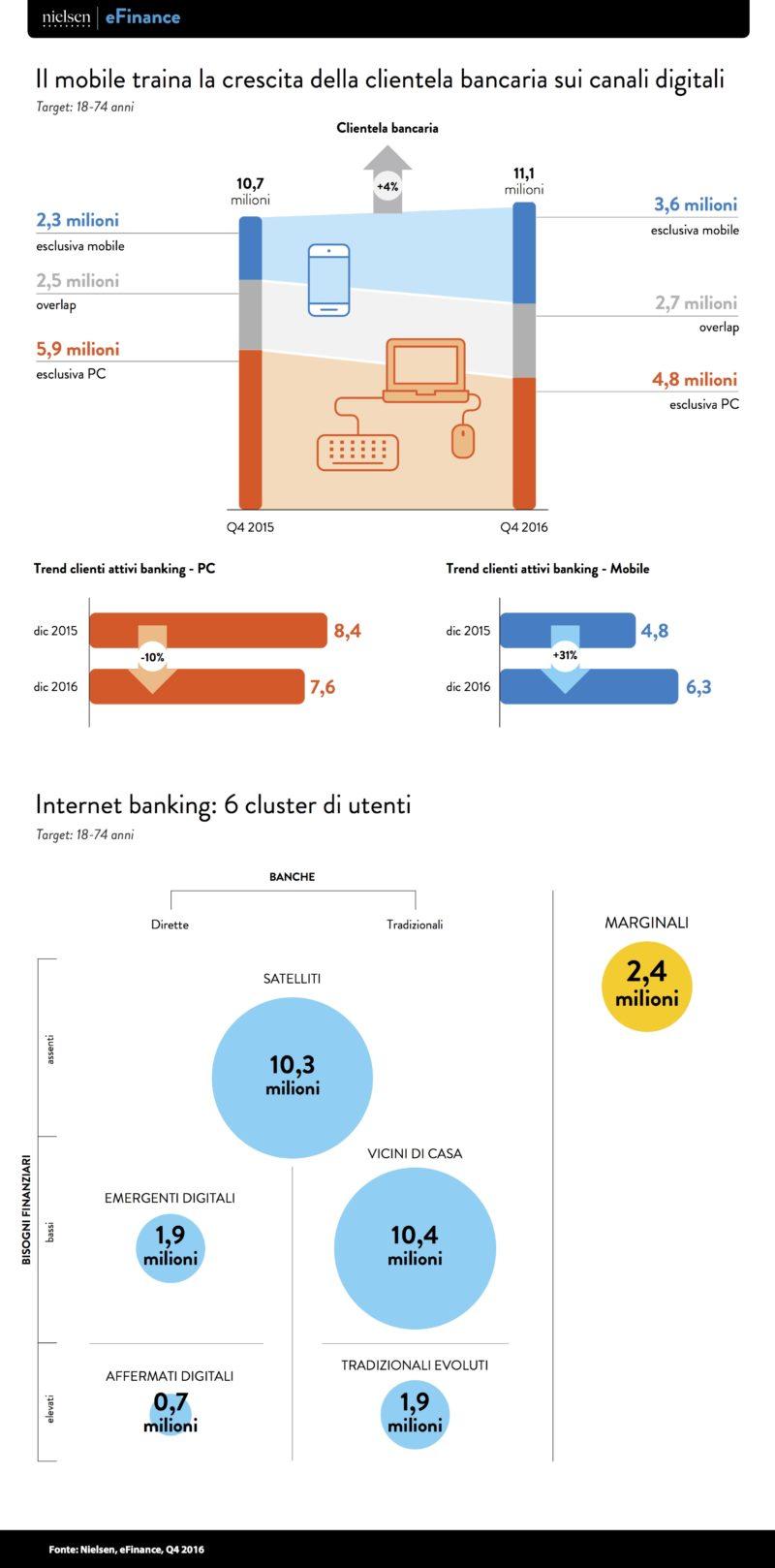 Nielsen_Infografica_eFinance