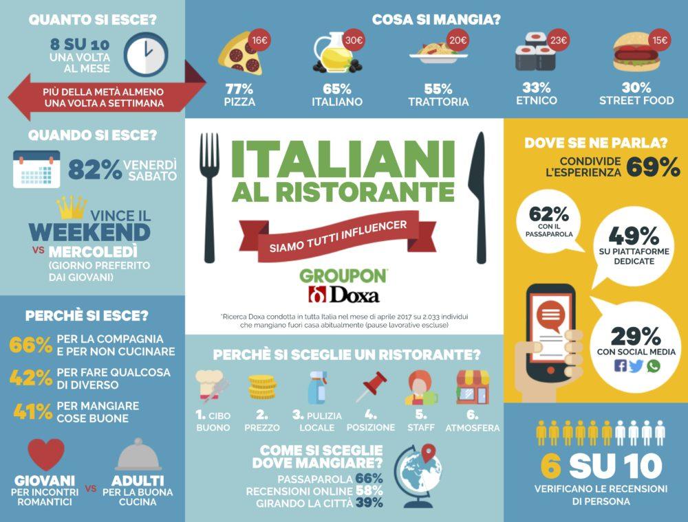 Infografica Survey Doxa