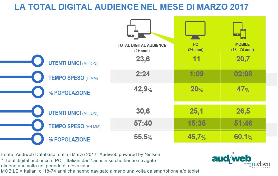 Total_Digital_Audience_marzo2017