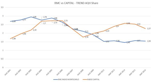 RMC-vs-CAPITAL-Trend-AQH-Share-624x334