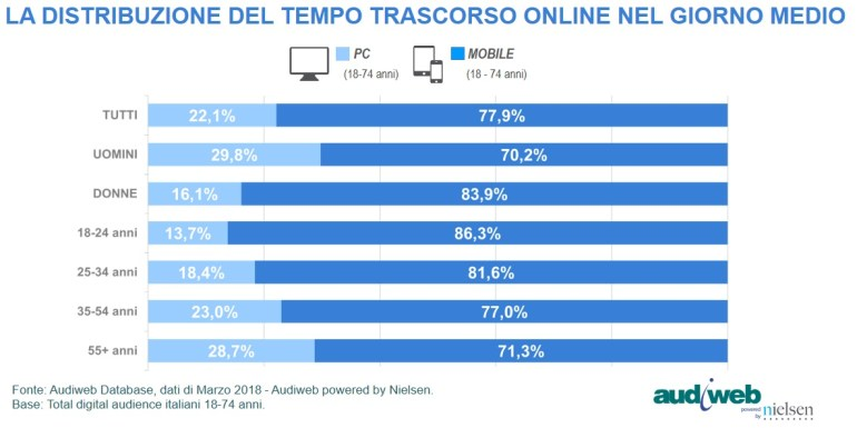 Total_Digital_Audience_tempo-device_marzo2018