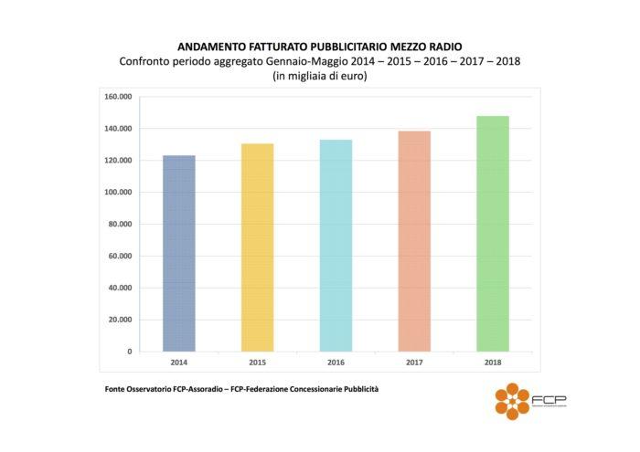 Grafico andamento fatturato FCP-Assoradio Gennaio-Maggio 2014-2015-2016-2017-2018