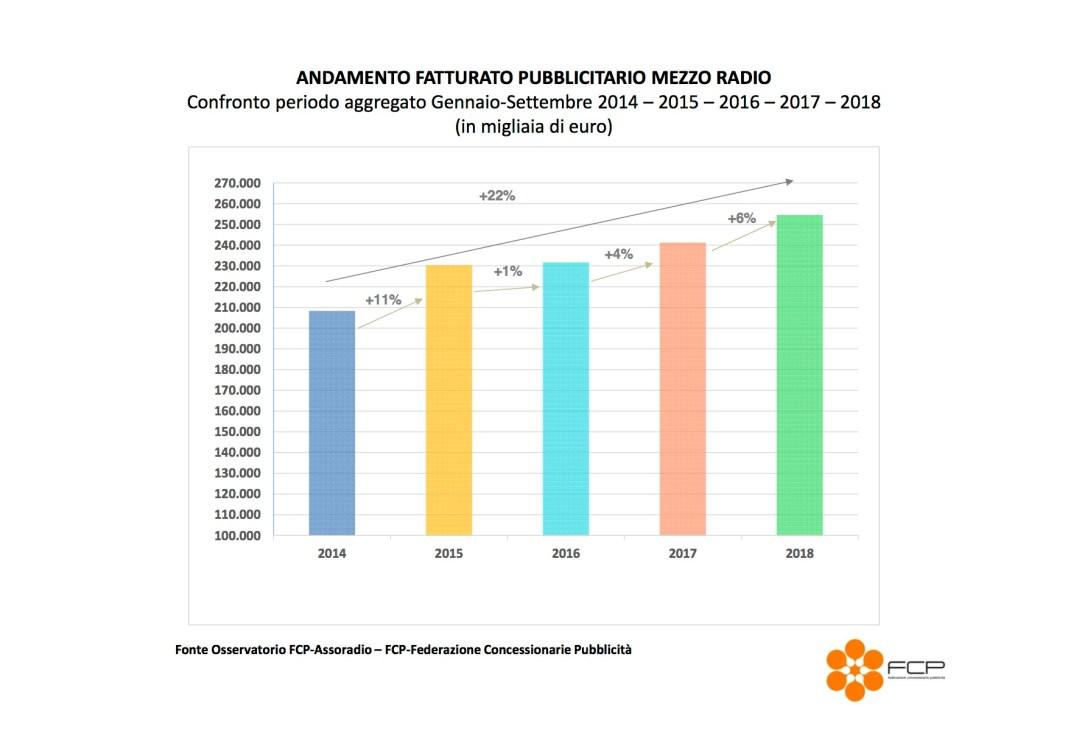 Grafico andamento fatturato FCP-Assoradio Gennaio-Settembre 2014-2015-2016-2017-2018
