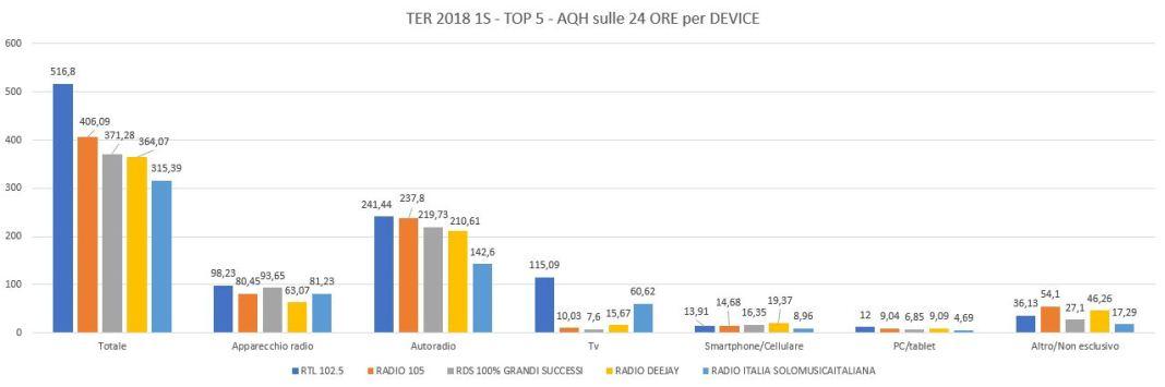 TER-2018-1S-Top-5-Device-per-AQH