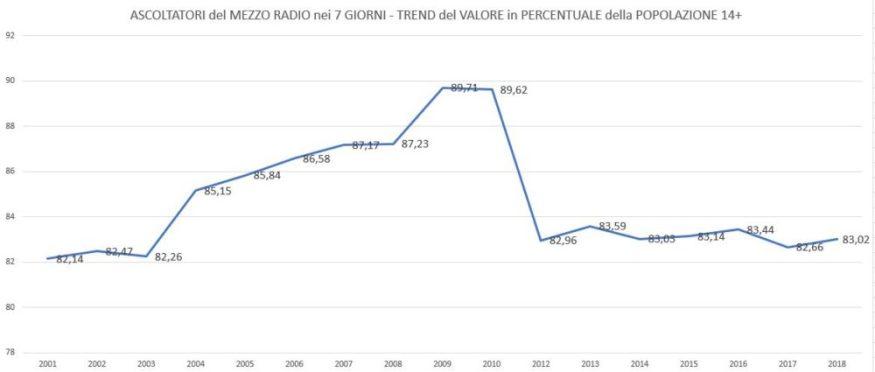 Mezzo-Radio-Trend-7-Giorni-1000x425