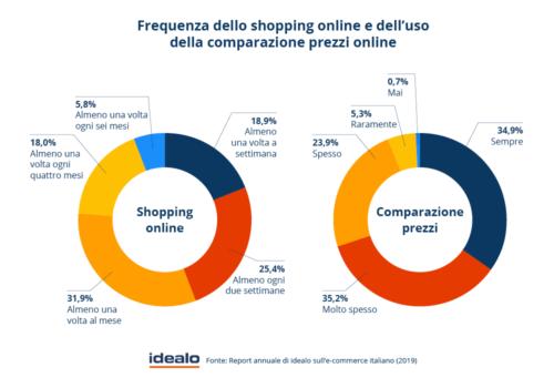Frequenza shopping online e uso comparazione prezzi_(idealo)