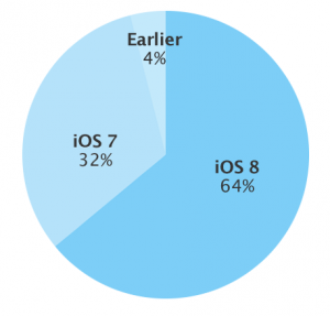 iOS version distribution