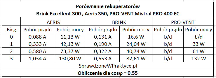 brink vs aeris vs pro_vent