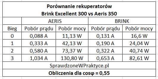 Porównanie BRINK z AERIS pobór prądu