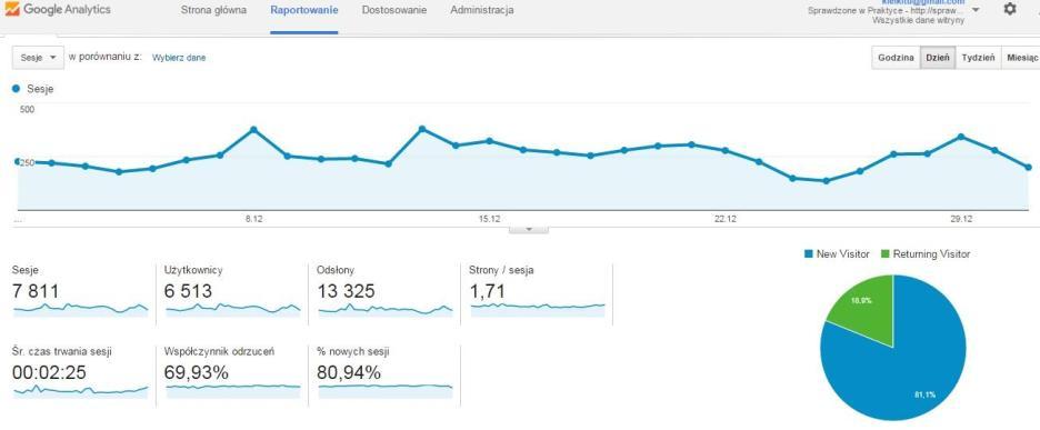statystyki bloga sprawdzonewpraktyce.pl