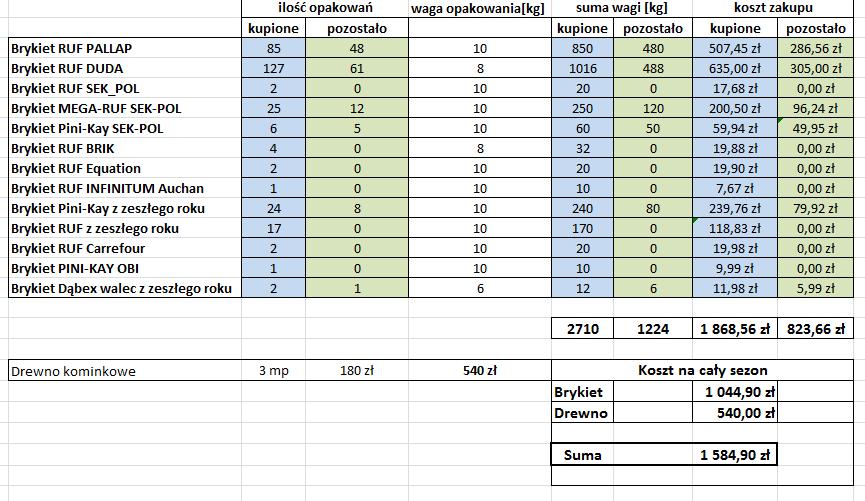 Koszty ogrzewania domu w sezonie 2014/2015