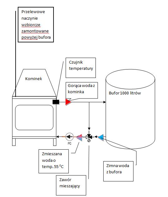 schemat mojej instalacji, połaczenie kominka i bufora