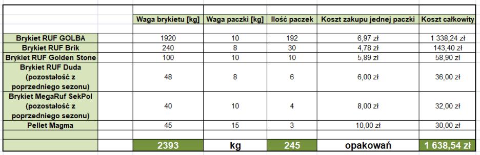 zapasy brykietu na sezon 2017/2018