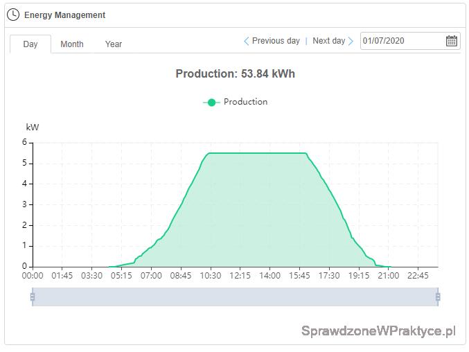 Produkcja energii elektrycznej 01.07.2020