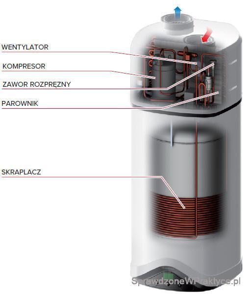 Pompa ciepła Nuos Evo budowa