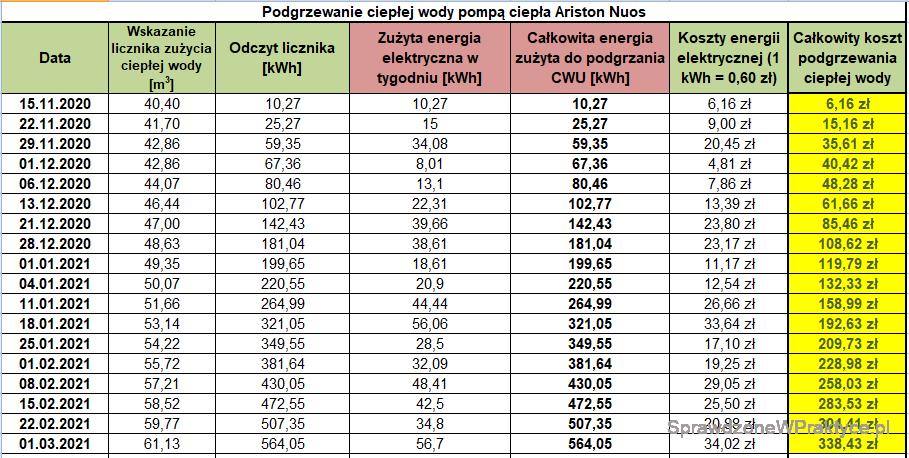 Koszt podgrzewania CWU 01.03.2021