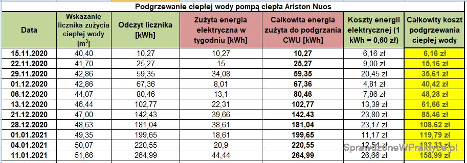 Koszty przygotowania ciepłej wody użytkowej 11.01.2021