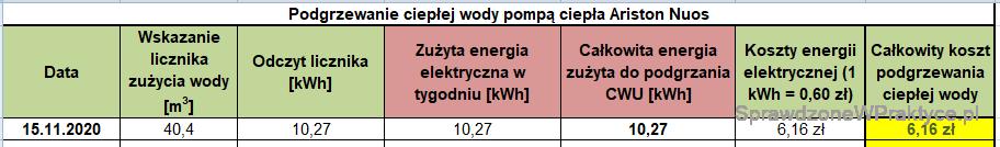 Koszt podgrzewania CWU 15.11.2020