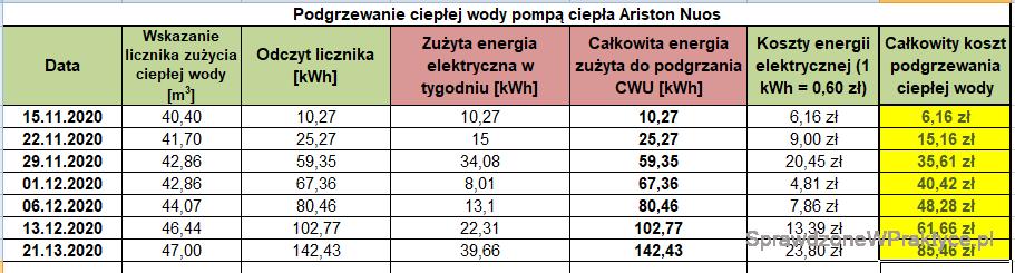Koszt podgrzewania CWU 21.12.2020