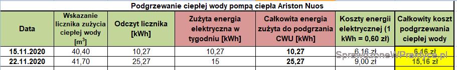 Koszt podgrzewania CWU 22.11.2020