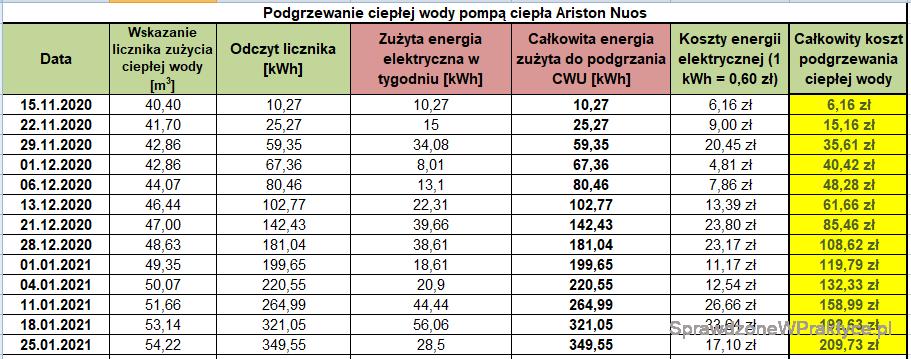 Koszt podgrzewania CWU 25.01.2021