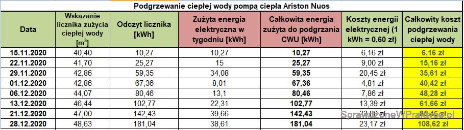 Koszt podgrzewania CWU 28.12.2020