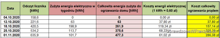 Koszty ogrzewania domu prądem - 01.11.2020.