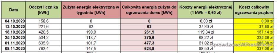 Koszty ogrzewania domu prądem - 08.11.2020.