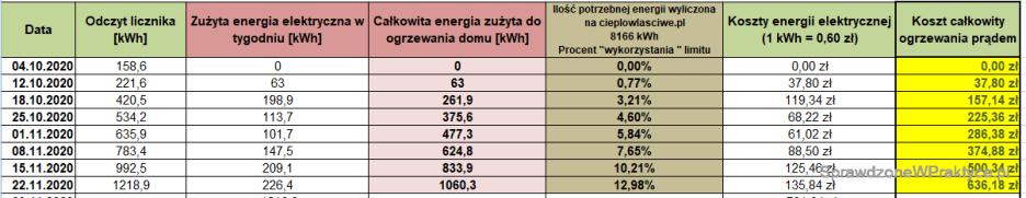 Koszty ogrzewania domu prądem - 22.11.2020.