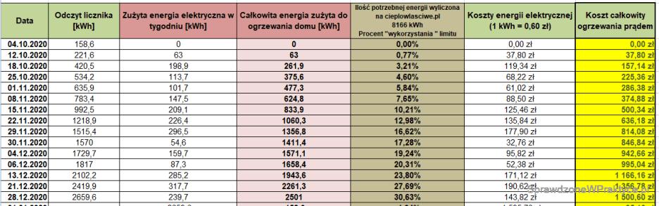 Koszty ogrzewania domu prądem - 28.12.2020.