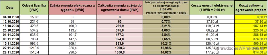 Koszty ogrzewania domu prądem - 29.11.2020.