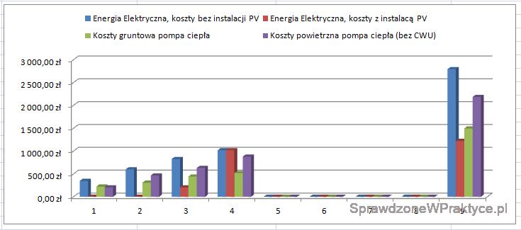 Porównanie kosztów ogrzewania domów 01.02.2021 - wykres