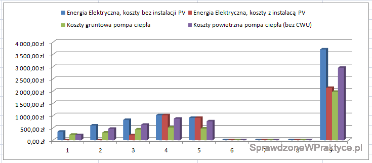 Porównanie kosztów wykres suma luty 2021