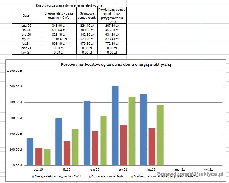 Wykres kosztów ogrzewania domów energią elektryczną luty 2021_1