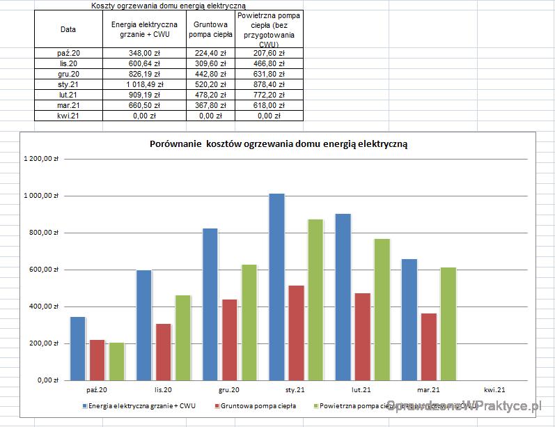 Wykres kosztów ogrzewania domów energią elektryczną marzec 2021